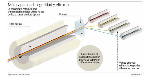 fotonica-telefonica